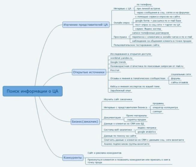 Схема определения целевой аудитории для дистанционных занятий